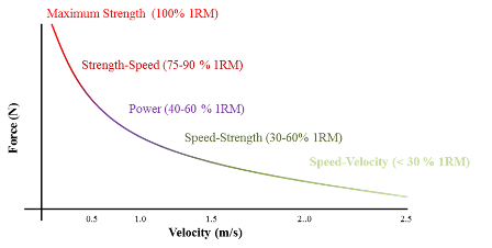 speed strength continuum